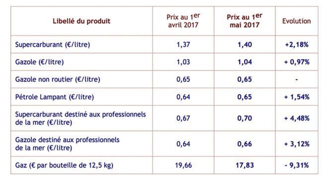Hausse des prix des carburants au 1er mai 2017
