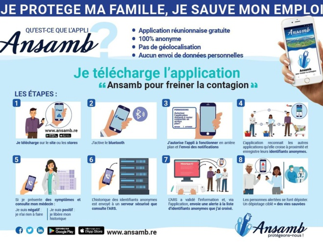 Application de « Safety Check » ANSAMB, La Réunion travaille sur une alternative au contact-tracing