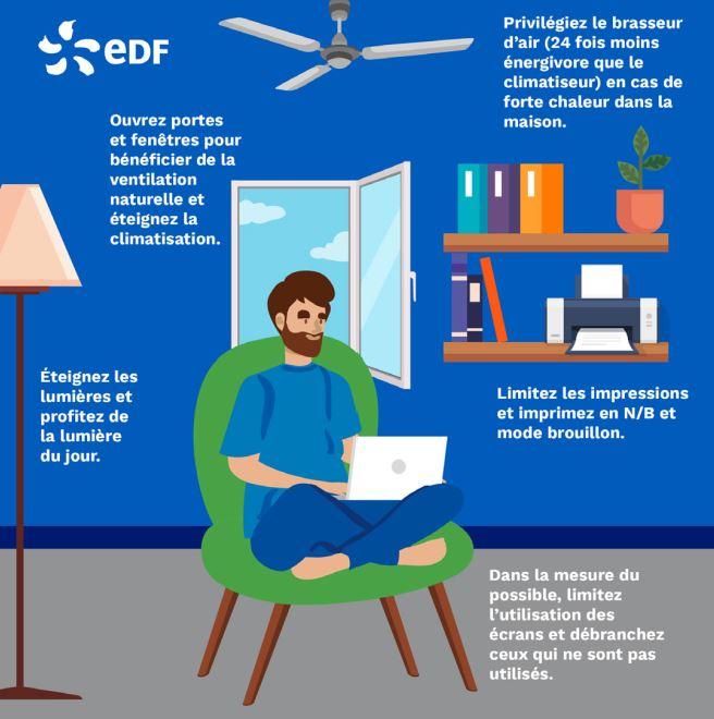 UNE AIDE FINANCIÈRE AVEC LES SOLUTIONS AGIR PLUS D'EDF*.