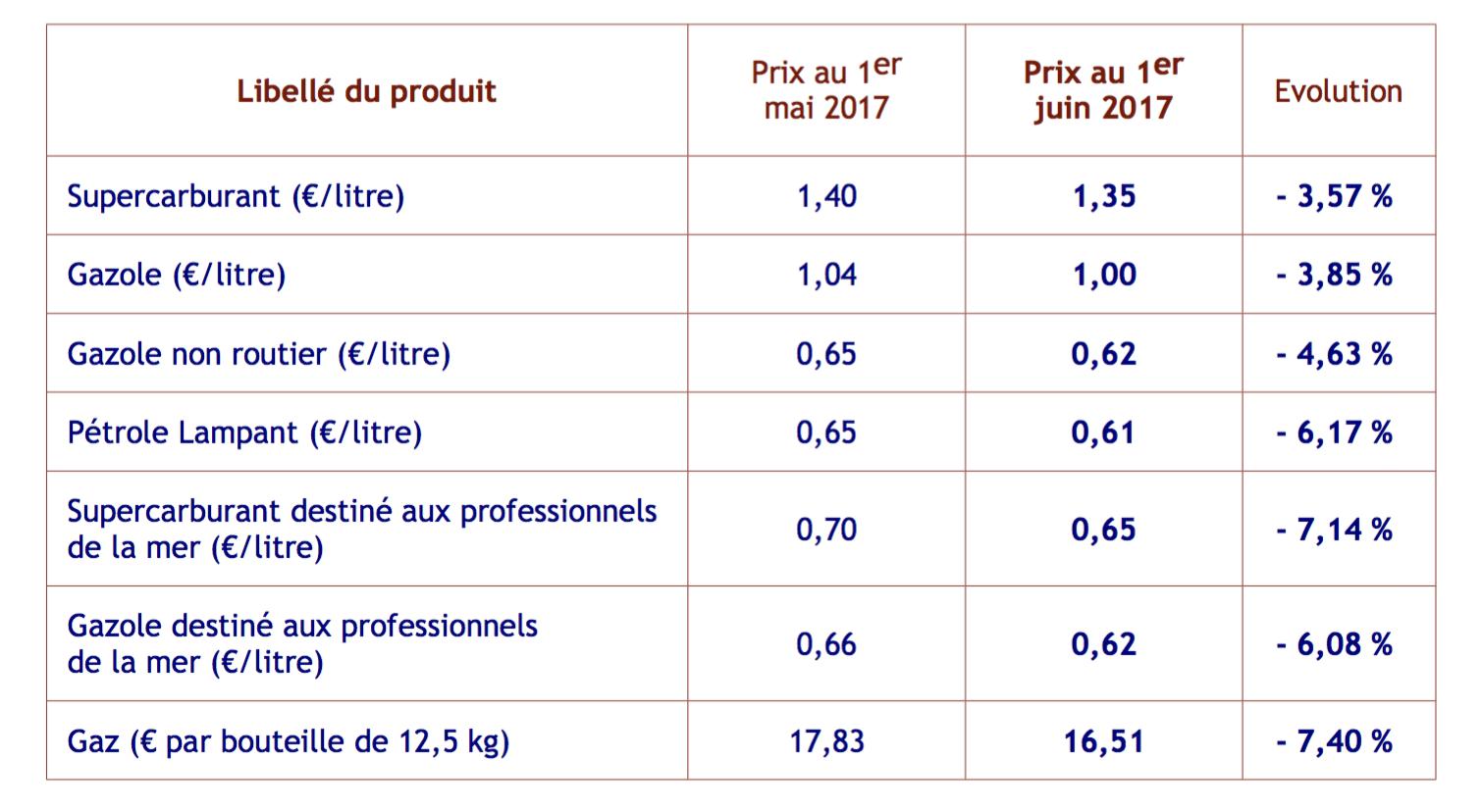 Prix de vente maximum des hydrocarbures à La Réunion à compter du 1er juin 2017