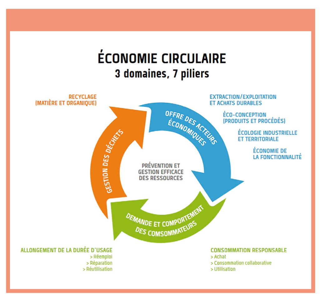 Le gouvernement dévoile sa feuille de route pour une économie 100% circulaire