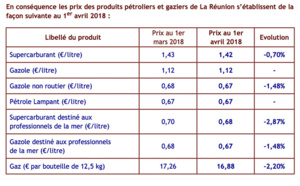 Prix de vente maximum des hydrocarbures à La Réunion à compter du 1er avril 2018