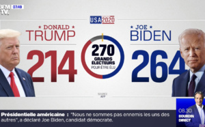 USA 2020 : Joe BIDEN élu ?